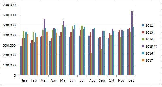 Omsætning 010517 graf
